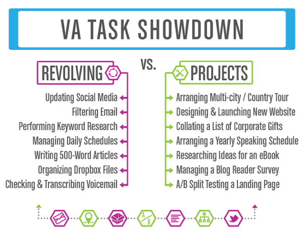 va-tasks-revolving-projects